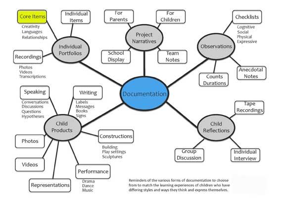 DocumentationDiagram